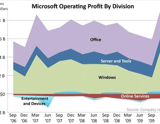 microsoft profit