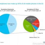 Nielsen ระบุชาวอเมริกานิยมใช้ Android Smartphone