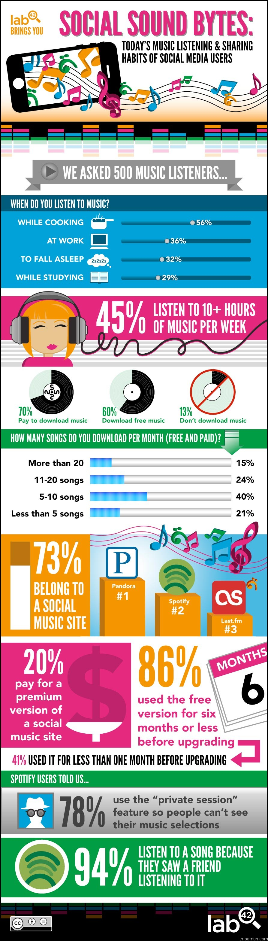 Infographic พฤติกรรมการฟังเพลง