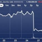 Samsung หุ้นร่วงหลังเเพ้คดีความละเมิดสิทธิบัตรของ Apple
