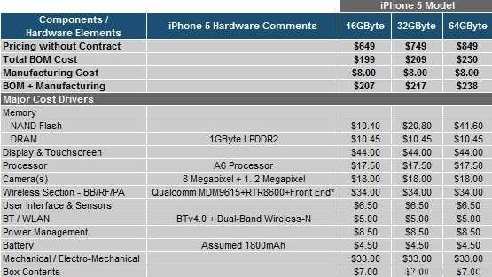 ต้นทุน iPhone 5