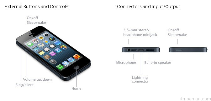 ปุ่มและช่องต่อสายต่างๆของ iPhone 5