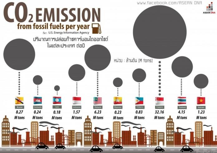 ก๊าซคาร์บอนไดออกไซด์ในแต่ละประเทศ