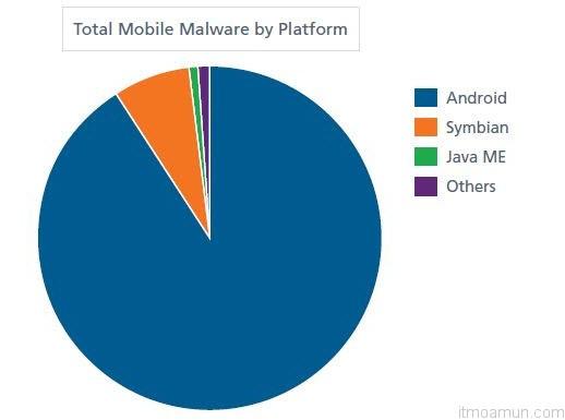 สถิติไวรัสบนมือถือ
