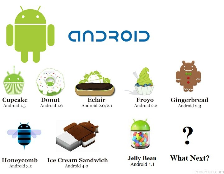 Android All Version