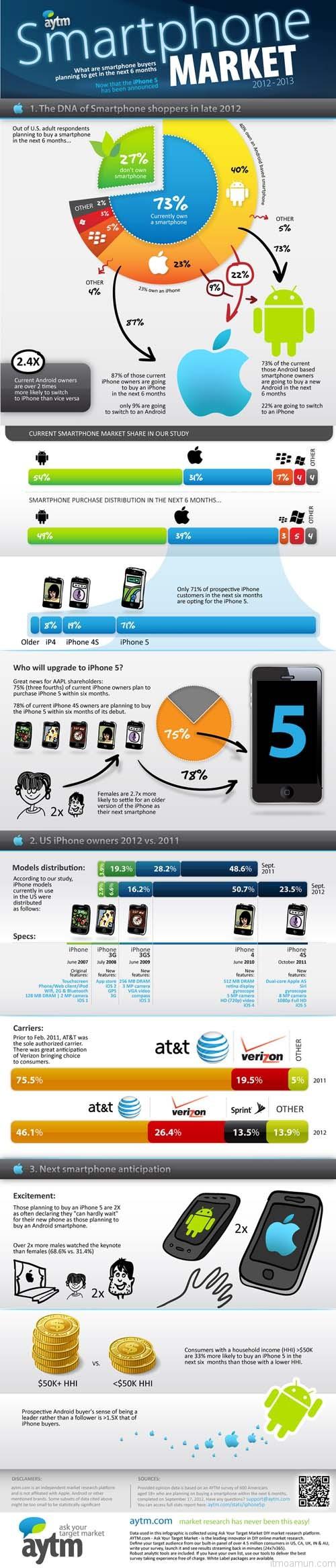 Smartphone Market 2012-2013