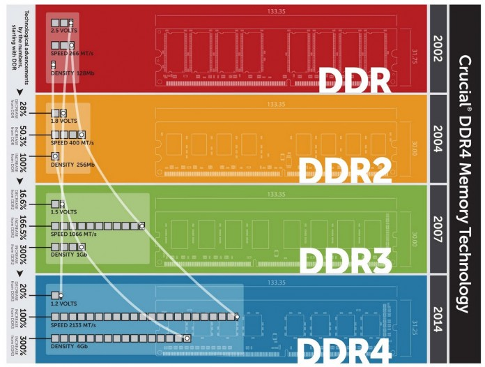 Crucial DDR4 Memory Technology
