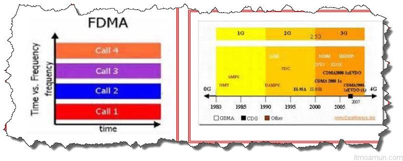หลักการแบ่งช่องทางความถี่ FDMA - Frequency Division Multiple Access