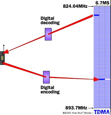 Interim Standard 54 วิธีการเข้าสู่ช่องสัญญาณ ด้วยระบบ TDMA