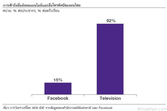 การเข้าถึงสื่อสังคมออนไลน์และสื่อโทรทัศน์ของคนไทย