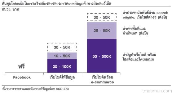 ต้นทุนโดยเฉลี่ยในการสร้างช่องทางทางการตลาดกับลูกค้าทางอินเทอร์เน็ต