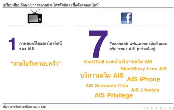 เปรียบเทียบลักษณะการตลาดผ่านโทรทัศน์และสื่อสังคมออนไลน์