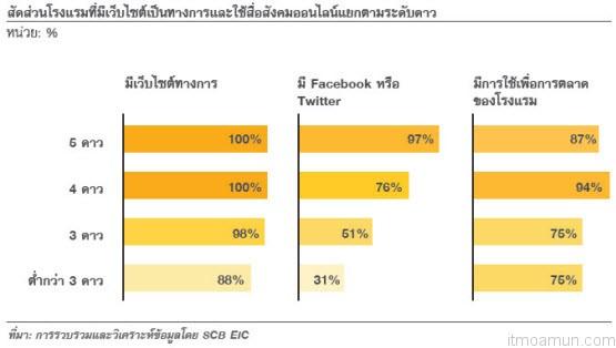 สัดส่วนโรงแรมที่มีเว็บไซต์เป็นทางการและใช้สื่อสังคมออนไลน์แยกตามระดับดาว