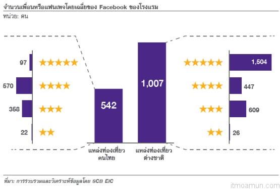 จำนวนเพื่อนหรือแฟนเพจโดยเฉลี่ยของ Facebook ของโรงแรม
