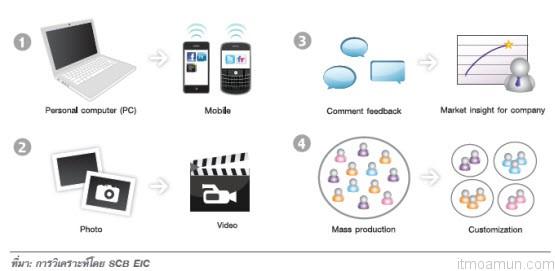 แนวโน้มและกระแสสำคัญ สำหรับโลกออนไลน์ในอนาคต