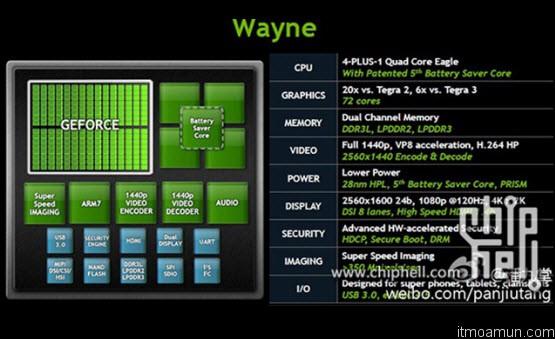 NVIDIA Tegra 4 ชิปใหม่ ประหยัดพลังงานมากขึ้น