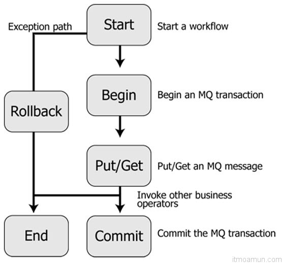 MQSeries Control Transaction Management