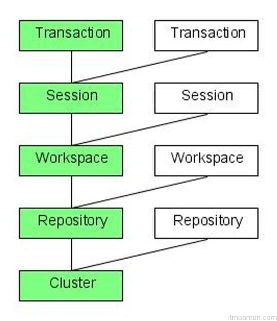 Concurrency Control การควบคุมการทำงานของผู้ใช้งานหลายคนในเวลาเดียวกัน