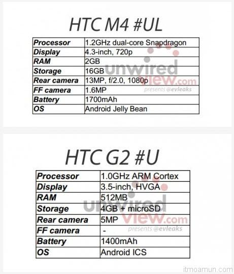 สเปค HTC M4 และ HTC G2
