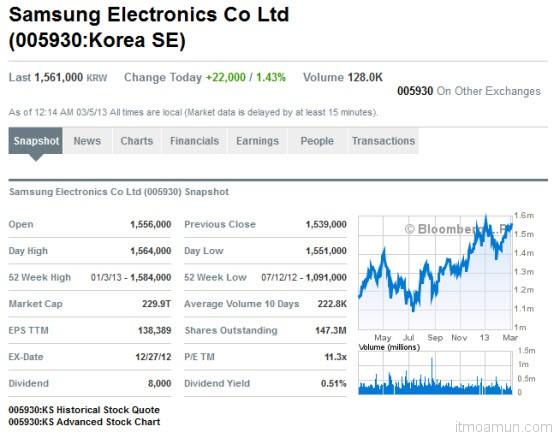 หุ้น Samsung Electronics