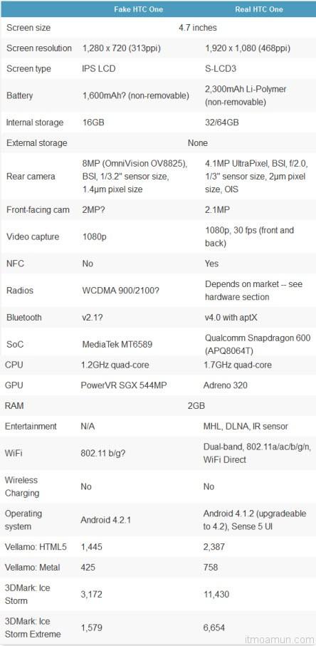 ข้อมูล HTC One ของปลอม เทียบกับเครื่องของแท้