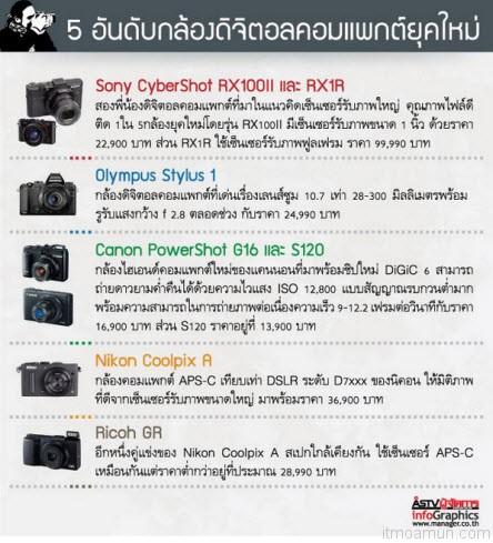อันดับกล้องคอมแพค 2013