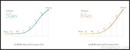 ประสิทธิภาพการทำงานของ CPU A8 iPhone 6