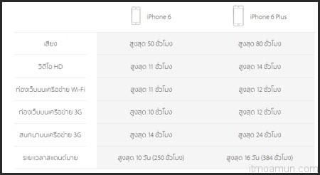 แบตเตอรี่ iPhone 6