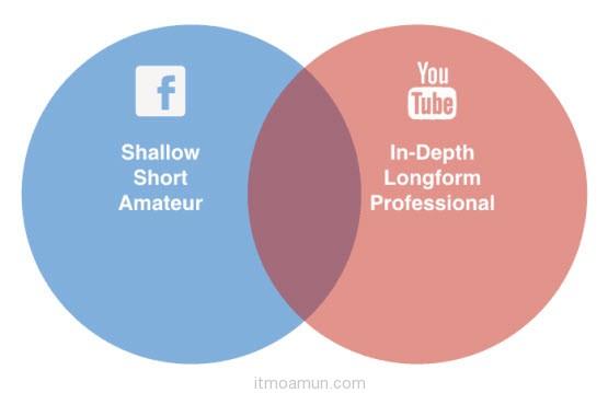 เปรียบเทียบ Facebook Video และ YouTube