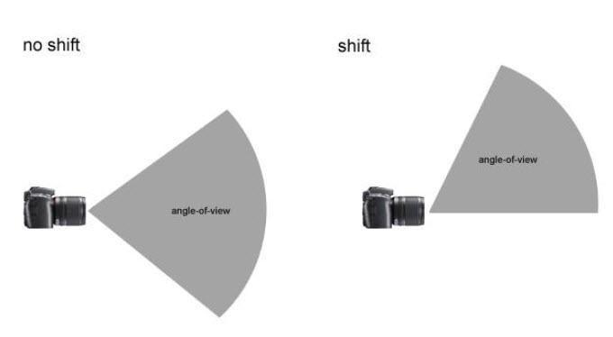 มุมรับภาพ เมื่อเรา Shift เลนส์ขึ้น