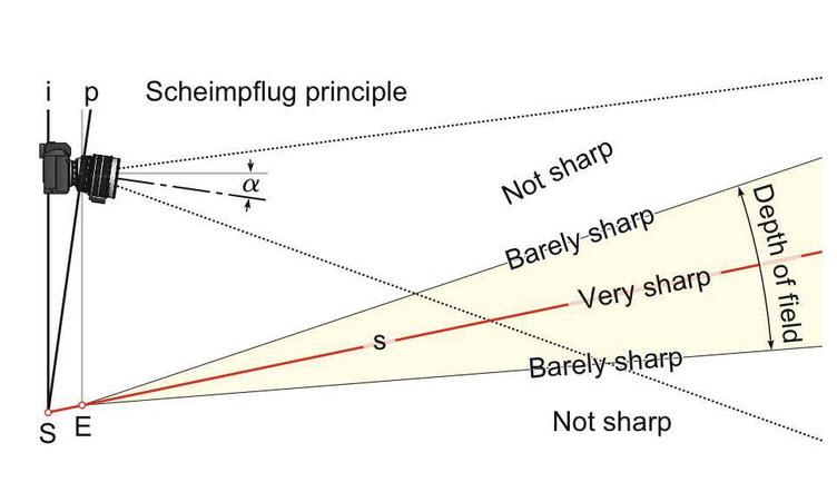การเพิ่ม DOF เมื่อหรี่รูรับแสงลง ตามกฎของ Scheimpflug