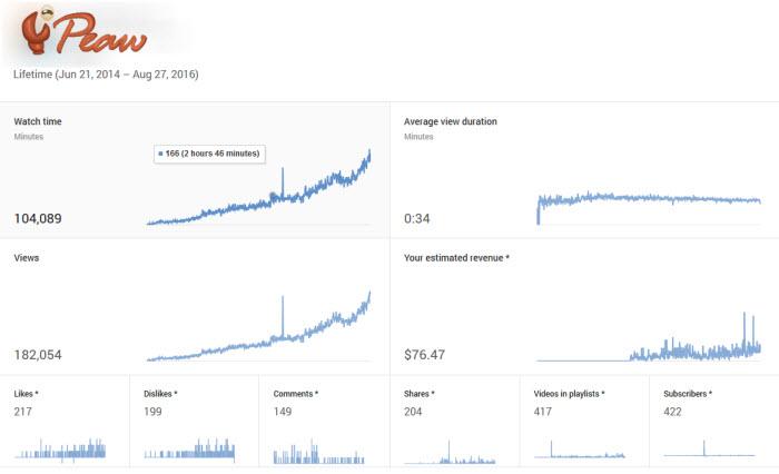 สถิติจาก Youtube Partner
