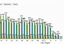 สถิติเว็บหลักจาก Hacker โจมตีแล้วฝัง Link